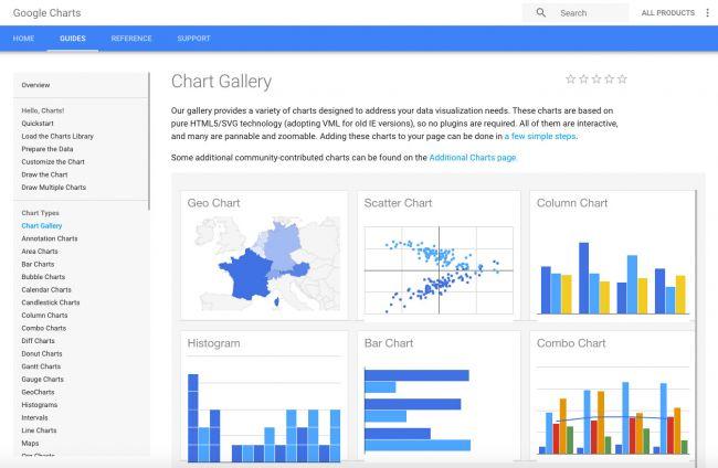 Thiết kế Infographic chuyên nghiệp với 8 công cụ miễn phí -Google Charts